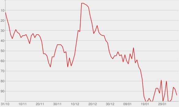 Chart progress graph for Zeit zu gehen