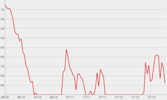Chart progress graph for Smokey Putnum (#30)
