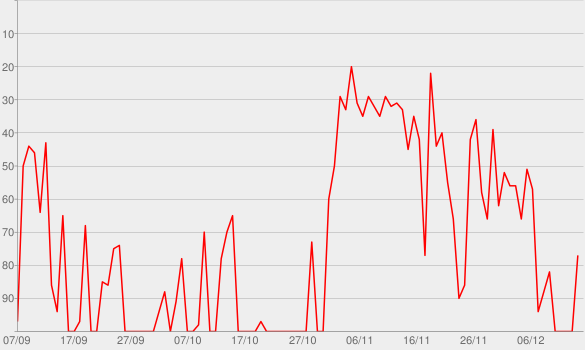Chart progress graph for Inshallah