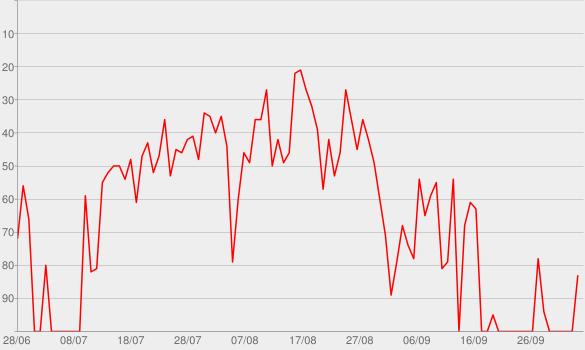 Chart progress graph for Summer Days (feat. Macklemore & Patrick Stump)