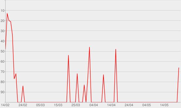 Chart progress graph for Danger O'Shea