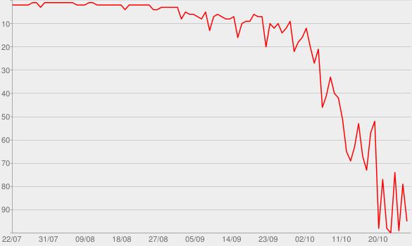 Chart progress graph for Bravo Hits, Vol. 94
