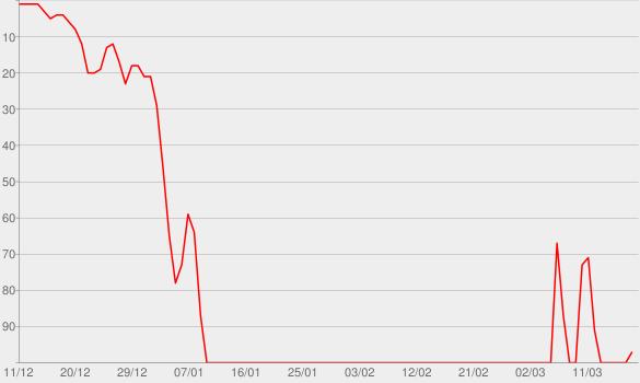 Chart progress graph for How It's Gotta Be