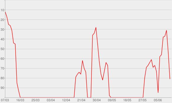 Chart progress graph for Guilty All the Same (feat. Rakim)