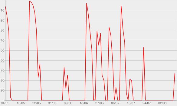 Chart progress graph for Real / Surreal