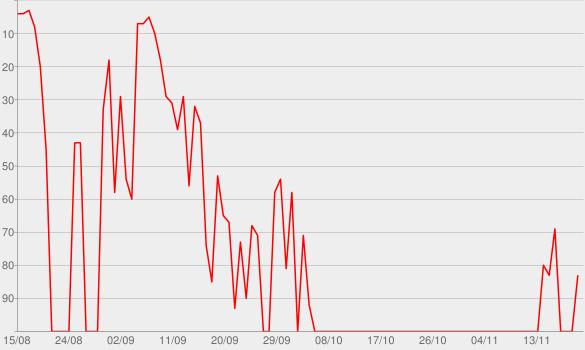Chart progress graph for Programa Contexto