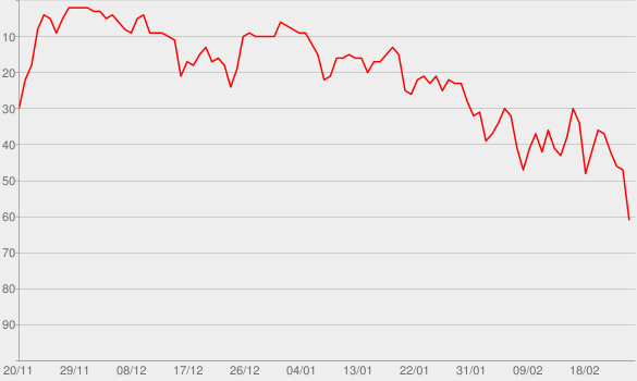 Chart progress graph for Body