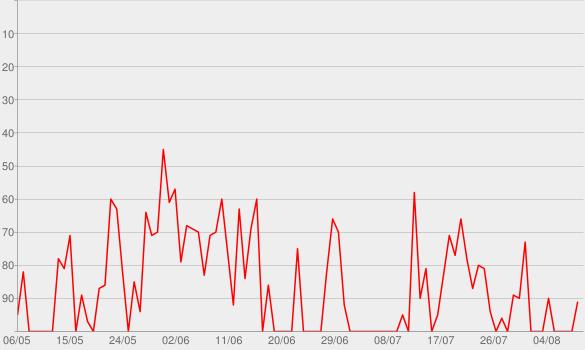 Chart progress graph for betterman