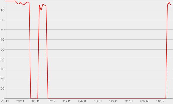 Chart progress graph for BE