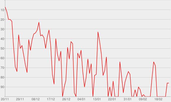 Chart progress graph for Monster
