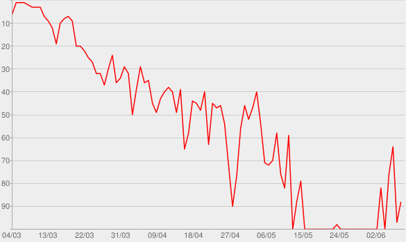 Chart progress graph for Gaslighter