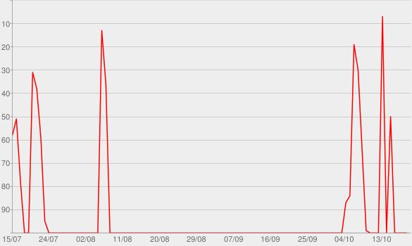 Chart progress graph for Baited!