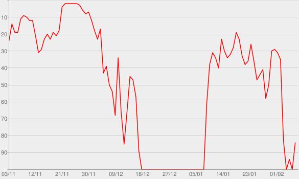 Chart progress graph for Ich halt die Luft an