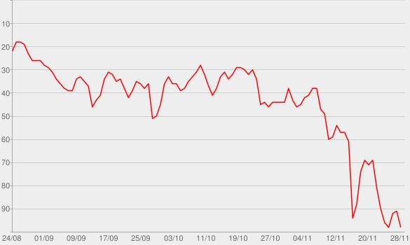 Chart progress graph for Hot Tottie