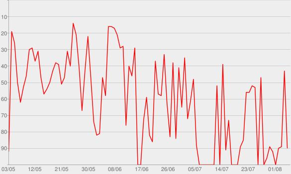 "Chart progress graph for ZDFneo - ""Teddy´s Show"""