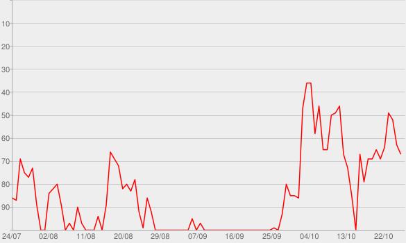 Chart progress graph for Der 7Mind Podcast mit René Träder