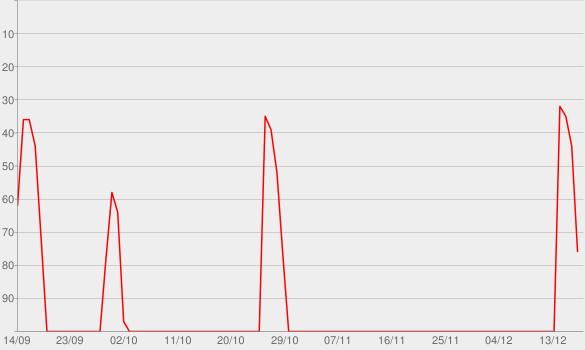 Chart progress graph for Battleground with David Plouffe & Steve Schmidt