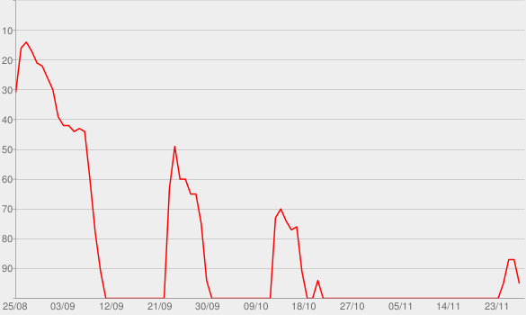 Chart progress graph for Whistleblower