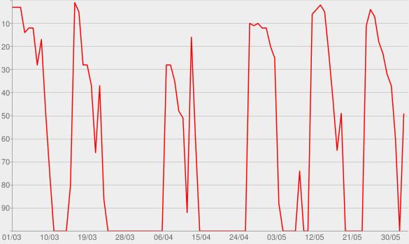 Chart progress graph for Tim Bendzko (HD)