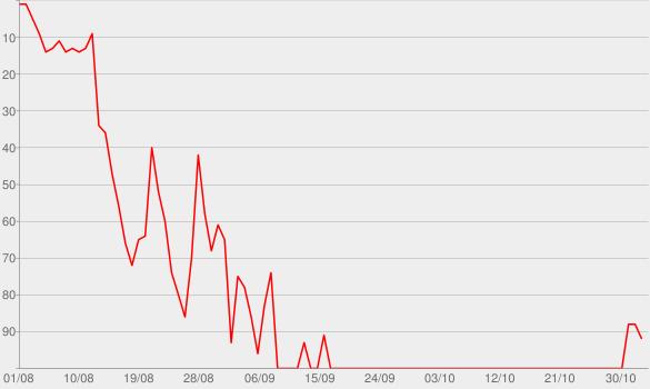 Chart progress graph for SELFMADE