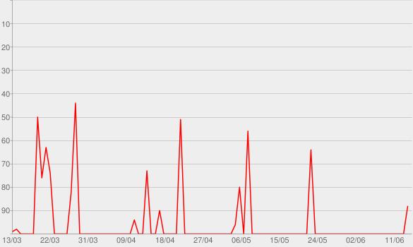 Chart progress graph for Slate's Working