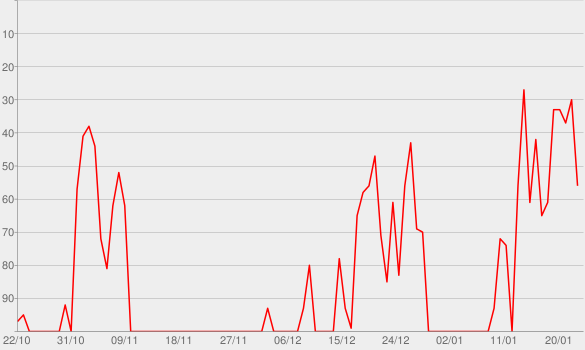 Chart progress graph for Hacked