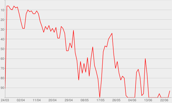 Chart progress graph for Sanctioned: The Arrest of a Telecom Giant