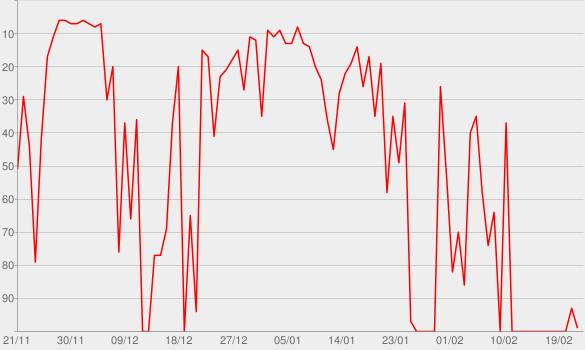 Chart progress graph for Pediu pra Sambar, Sambô