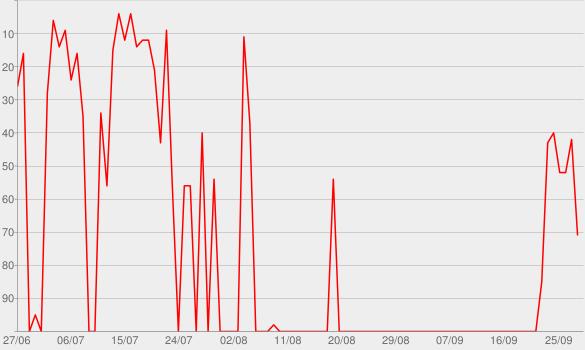 Chart progress graph for Blank & Jones Podcast
