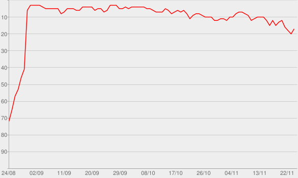 Chart progress graph for Wildest Dreams