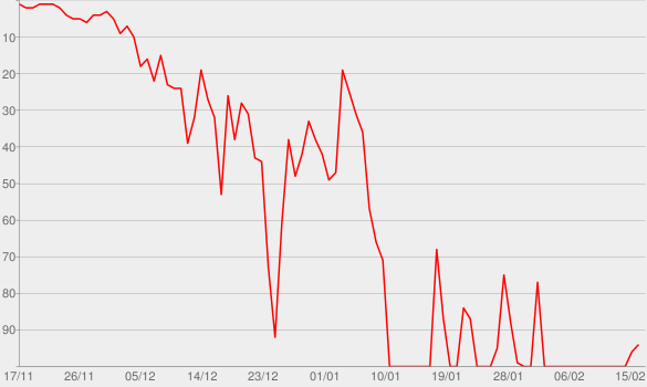 Chart progress graph for That Was Then This Is Now