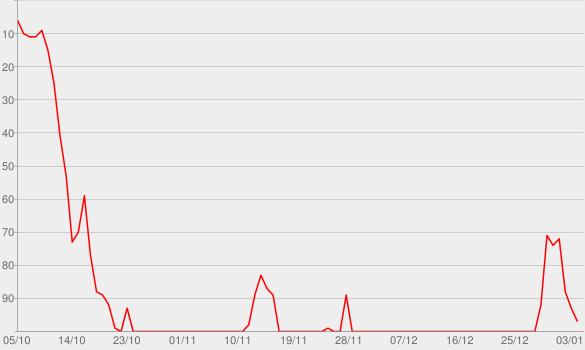 Chart progress graph for Greyson Blaise (#37)