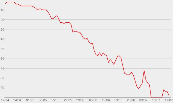 Chart progress graph for Unorthodox (Radio Edit) [feat. Example]