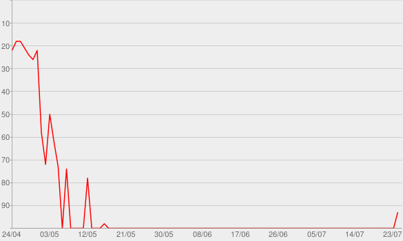 Chart progress graph for goosebumps