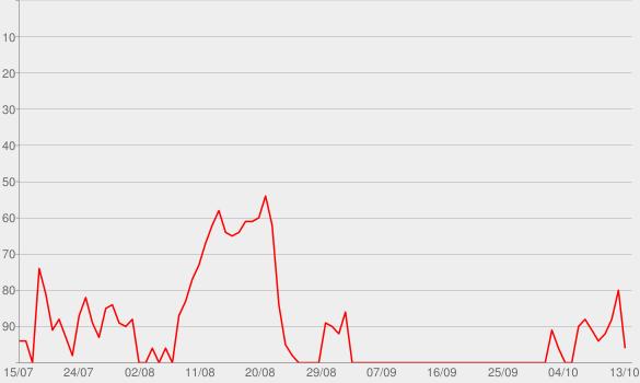 Chart progress graph for My Type