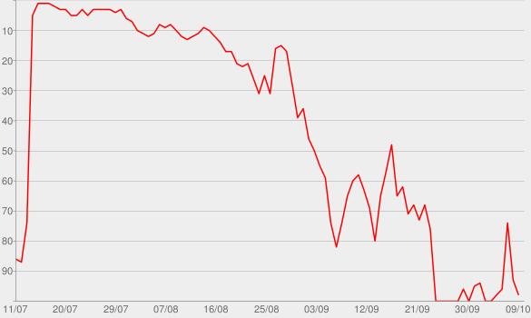 Chart progress graph for Wall Street mit Markus Koch