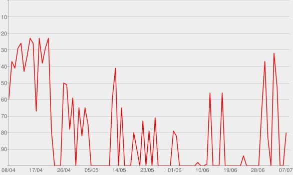 Chart progress graph for Eingeschüchtert