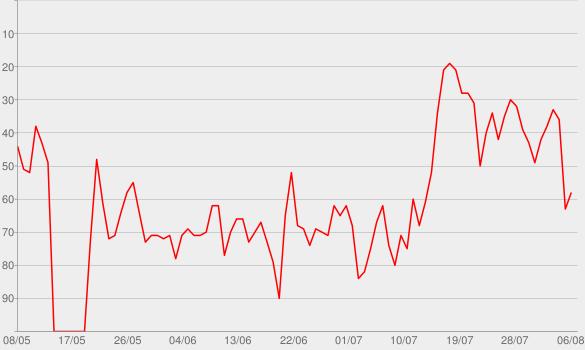 Chart progress graph for Go Crazy