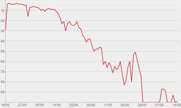 Chart progress graph for Coronavirus Daily