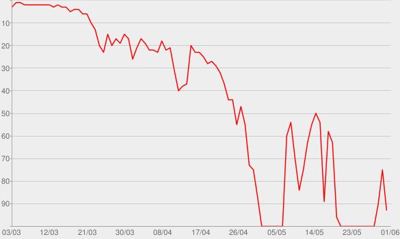 Chart progress graph for Fiume di denaro