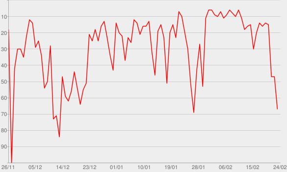 Chart progress graph for Marília Mendonça