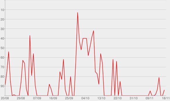 Chart progress graph for Talk Dirty