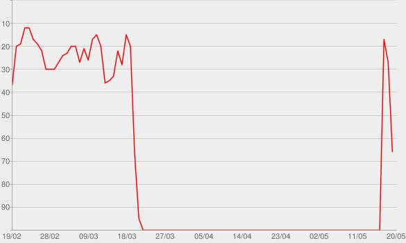 Chart progress graph for In guter Verfassung – Der Grundgesetz-Podcast – detektor.fm