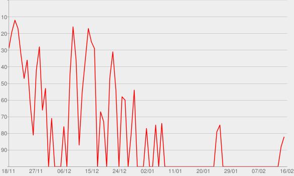 Chart progress graph for The Bear