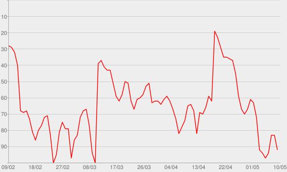 Chart progress graph for Little Red Wagon