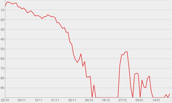 Chart progress graph for Good as Hell (feat. Ariana Grande) [Remix]