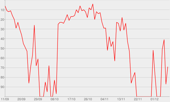 Chart progress graph for Unhinged