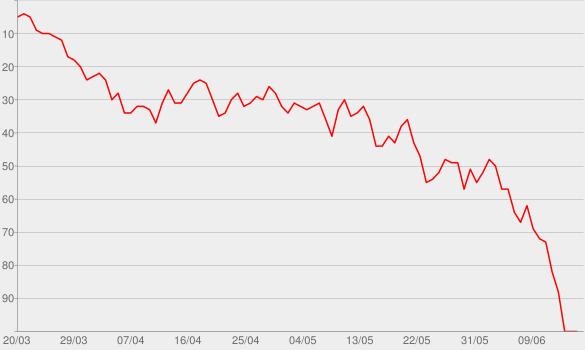 Chart progress graph for Eyes Open