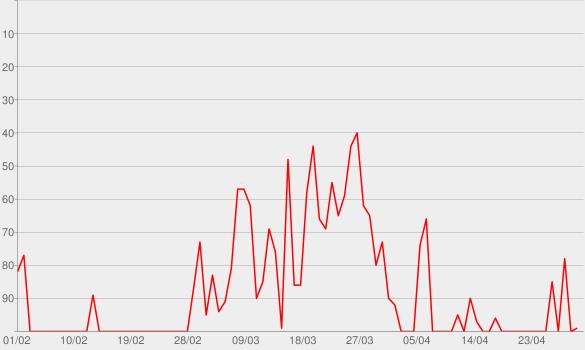 Chart progress graph for Millionaire