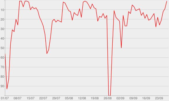 Chart progress graph for Official Avicii Podcast